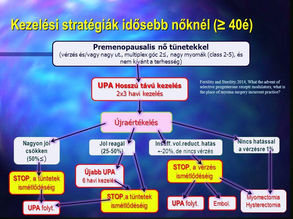 Kezelési stratégiák idősebb nőknél (≥ 40é) Premenopausalis nő tünetekkel (vérzés és/vagy nagy ut., multiplex góc 2≤, nagy myomák (class 2-5), és nem kívánt a terhesség) Újraértékelés UPA Hosszú távú kezelés 2x3 havi kezelés Nagyon jól csökken (50% ≤) Jól reagál (25-50%) Nincs hatással a vérzésre 1% Újabb UPA 6 havi kezelés MyomectomiaHysterectomia Fertility and Sterility.2014, What the advent of selective progesterone receptr modulators, what is the place of myoma surgery incurrent practice.