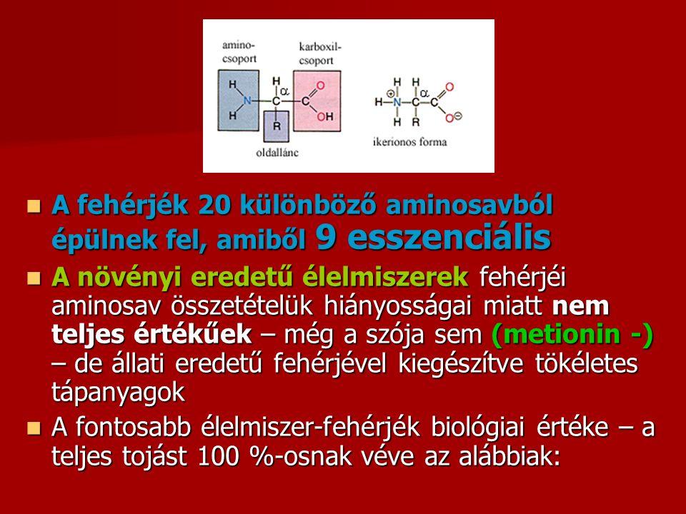 A fehérjék 20 különböző aminosavból épülnek fel, amiből 9 esszenciális A fehérjék 20 különböző aminosavból épülnek fel, amiből 9 esszenciális A növényi eredetű élelmiszerek fehérjéi aminosav összetételük hiányosságai miatt nem teljes értékűek – még a szója sem (metionin -) – de állati eredetű fehérjével kiegészítve tökéletes tápanyagok A növényi eredetű élelmiszerek fehérjéi aminosav összetételük hiányosságai miatt nem teljes értékűek – még a szója sem (metionin -) – de állati eredetű fehérjével kiegészítve tökéletes tápanyagok A fontosabb élelmiszer-fehérjék biológiai értéke – a teljes tojást 100 %-osnak véve az alábbiak: A fontosabb élelmiszer-fehérjék biológiai értéke – a teljes tojást 100 %-osnak véve az alábbiak: