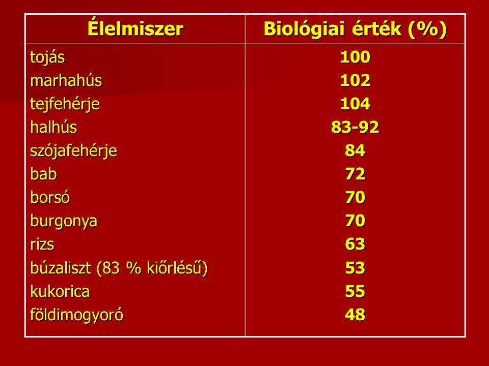 Élelmiszer Biológiai érték (%) tojásmarhahústejfehérjehalhússzójafehérjebabborsóburgonyarizs búzaliszt (83 % kiőrlésű) kukoricaföldimogyoró10010210483