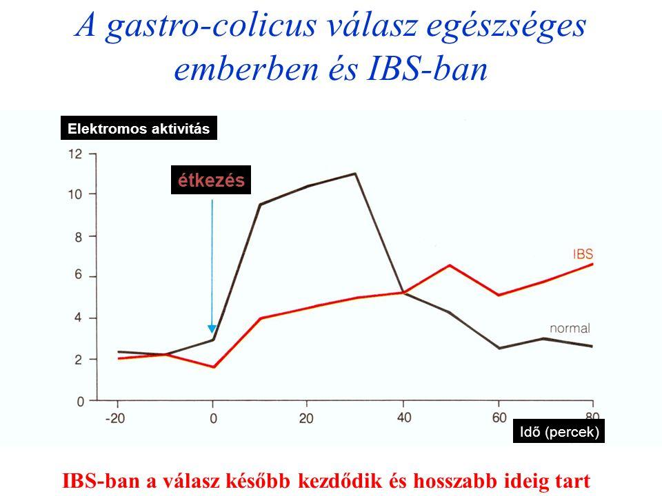 A gastro-colicus válasz egészséges emberben és IBS-ban Elektromos aktivitás Idő (percek) étkezés IBS-ban a válasz később kezdődik és hosszabb ideig tart
