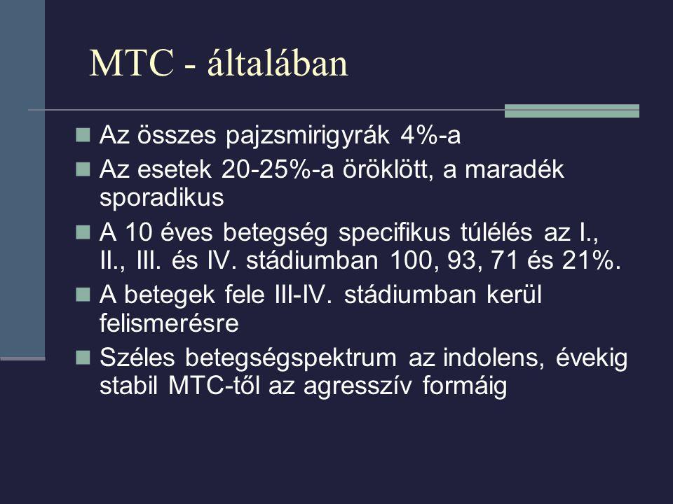 MTC - általában Az összes pajzsmirigyrák 4%-a Az esetek 20-25%-a öröklött, a maradék sporadikus A 10 éves betegség specifikus túlélés az I., II., III.