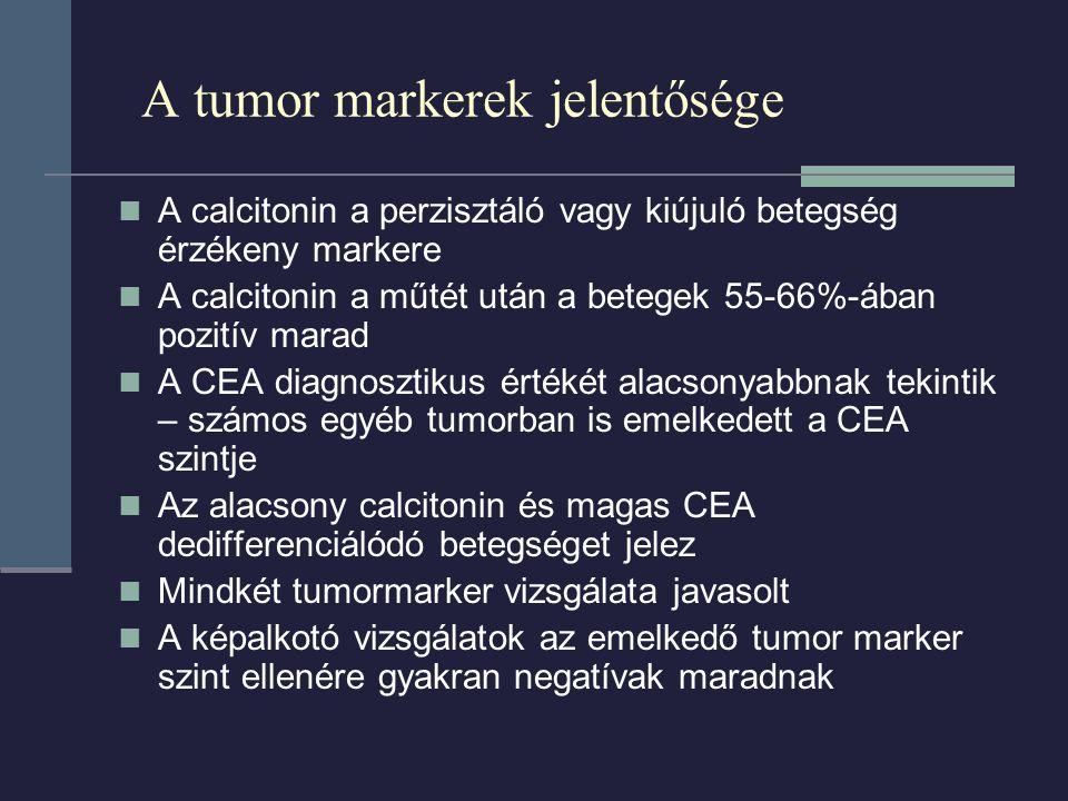 A tumor markerek jelentősége A calcitonin a perzisztáló vagy kiújuló betegség érzékeny markere A calcitonin a műtét után a betegek 55-66%-ában pozitív marad A CEA diagnosztikus értékét alacsonyabbnak tekintik – számos egyéb tumorban is emelkedett a CEA szintje Az alacsony calcitonin és magas CEA dedifferenciálódó betegséget jelez Mindkét tumormarker vizsgálata javasolt A képalkotó vizsgálatok az emelkedő tumor marker szint ellenére gyakran negatívak maradnak