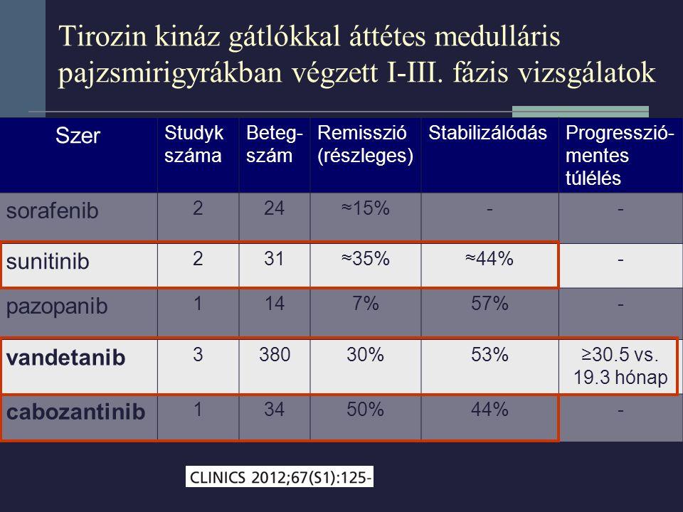 Tirozin kináz gátlókkal áttétes medulláris pajzsmirigyrákban végzett I-III. fázis vizsgálatok Szer Studyk száma Beteg- szám Remisszió (részleges) Stab