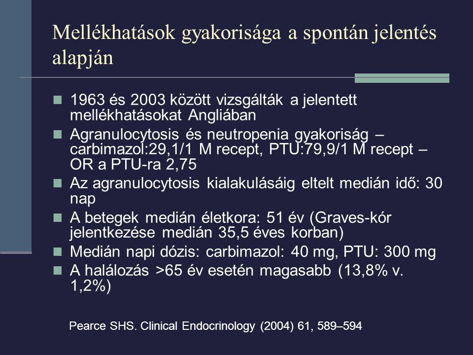 Mellékhatások gyakorisága a spontán jelentés alapján 1963 és 2003 között vizsgálták a jelentett mellékhatásokat Angliában Agranulocytosis és neutropenia gyakoriság – carbimazol:29,1/1 M recept, PTU:79,9/1 M recept – OR a PTU-ra 2,75 Az agranulocytosis kialakulásáig eltelt medián idő: 30 nap A betegek medián életkora: 51 év (Graves-kór jelentkezése medián 35,5 éves korban) Medián napi dózis: carbimazol: 40 mg, PTU: 300 mg A halálozás >65 év esetén magasabb (13,8% v.