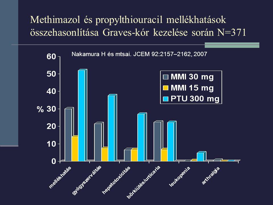 Methimazol és propylthiouracil mellékhatások összehasonlítása Graves-kór kezelése során N=371 Nakamura H és mtsai. JCEM 92:2157–2162, 2007