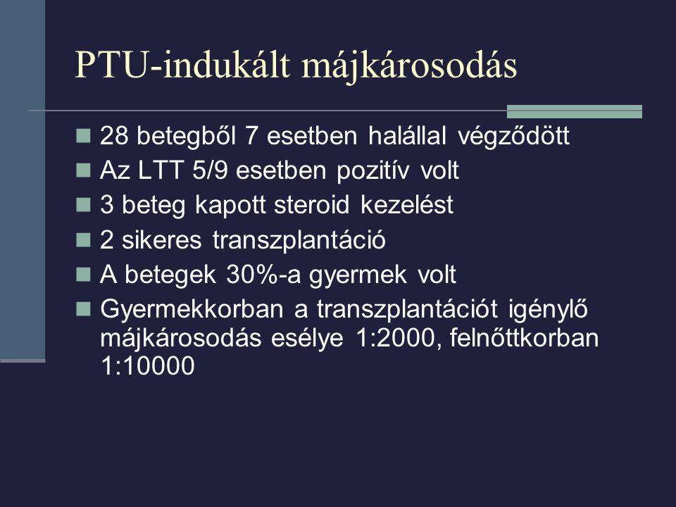 PTU-indukált májkárosodás 28 betegből 7 esetben halállal végződött Az LTT 5/9 esetben pozitív volt 3 beteg kapott steroid kezelést 2 sikeres transzplantáció A betegek 30%-a gyermek volt Gyermekkorban a transzplantációt igénylő májkárosodás esélye 1:2000, felnőttkorban 1:10000