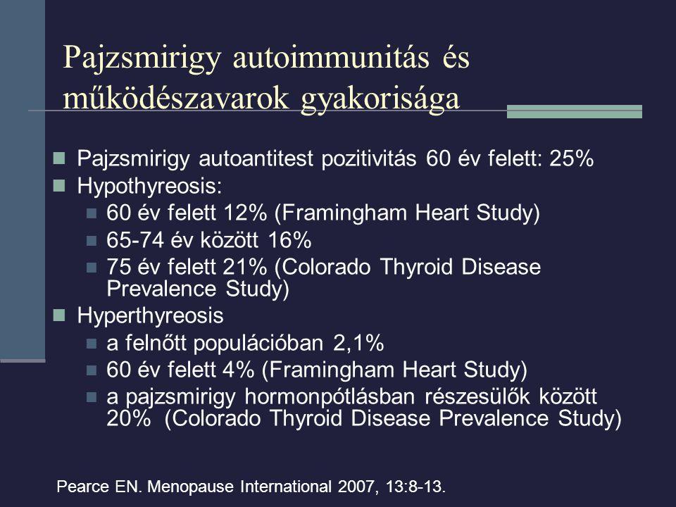 Pajzsmirigy autoimmunitás és működészavarok gyakorisága Pajzsmirigy autoantitest pozitivitás 60 év felett: 25% Hypothyreosis: 60 év felett 12% (Framingham Heart Study) 65-74 év között 16% 75 év felett 21% (Colorado Thyroid Disease Prevalence Study) Hyperthyreosis a felnőtt populációban 2,1% 60 év felett 4% (Framingham Heart Study) a pajzsmirigy hormonpótlásban részesülők között 20% (Colorado Thyroid Disease Prevalence Study) Pearce EN.