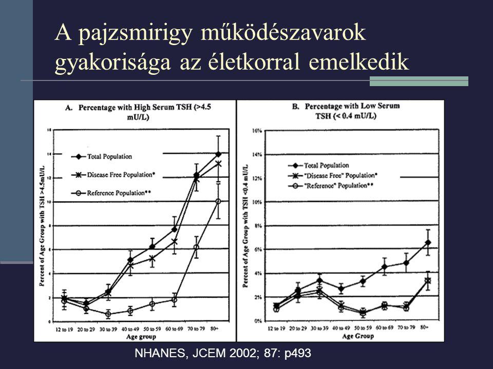 A pajzsmirigy működészavarok gyakorisága az életkorral emelkedik NHANES, JCEM 2002; 87: p493
