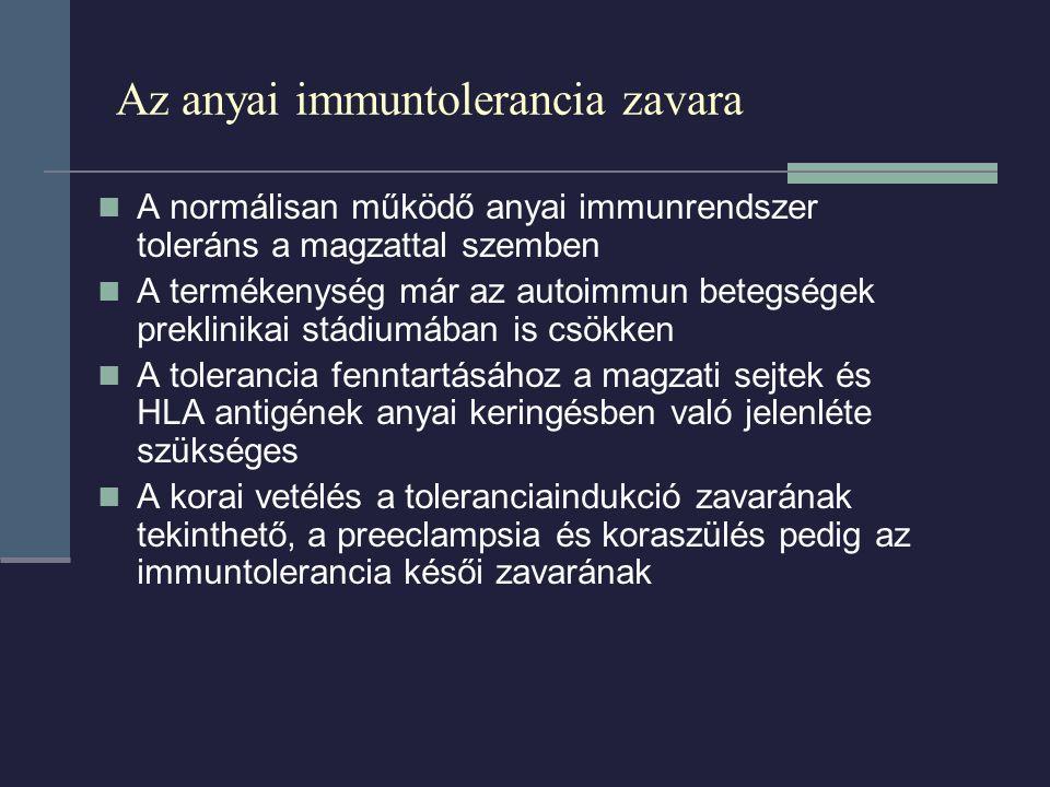 Az anyai immuntolerancia zavara A normálisan működő anyai immunrendszer toleráns a magzattal szemben A termékenység már az autoimmun betegségek preklinikai stádiumában is csökken A tolerancia fenntartásához a magzati sejtek és HLA antigének anyai keringésben való jelenléte szükséges A korai vetélés a toleranciaindukció zavarának tekinthető, a preeclampsia és koraszülés pedig az immuntolerancia késői zavarának