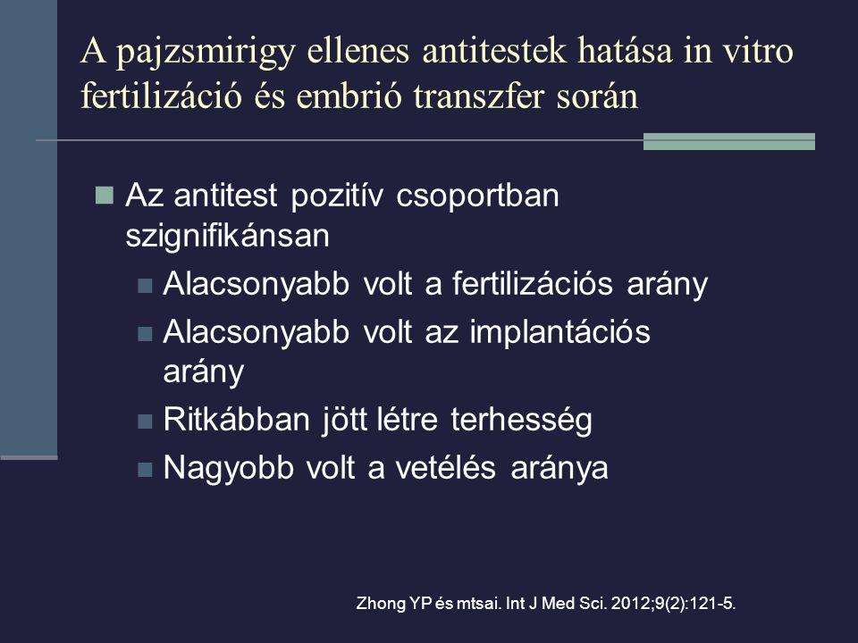 A pajzsmirigy ellenes antitestek hatása in vitro fertilizáció és embrió transzfer során Az antitest pozitív csoportban szignifikánsan Alacsonyabb volt a fertilizációs arány Alacsonyabb volt az implantációs arány Ritkábban jött létre terhesség Nagyobb volt a vetélés aránya Zhong YP és mtsai.
