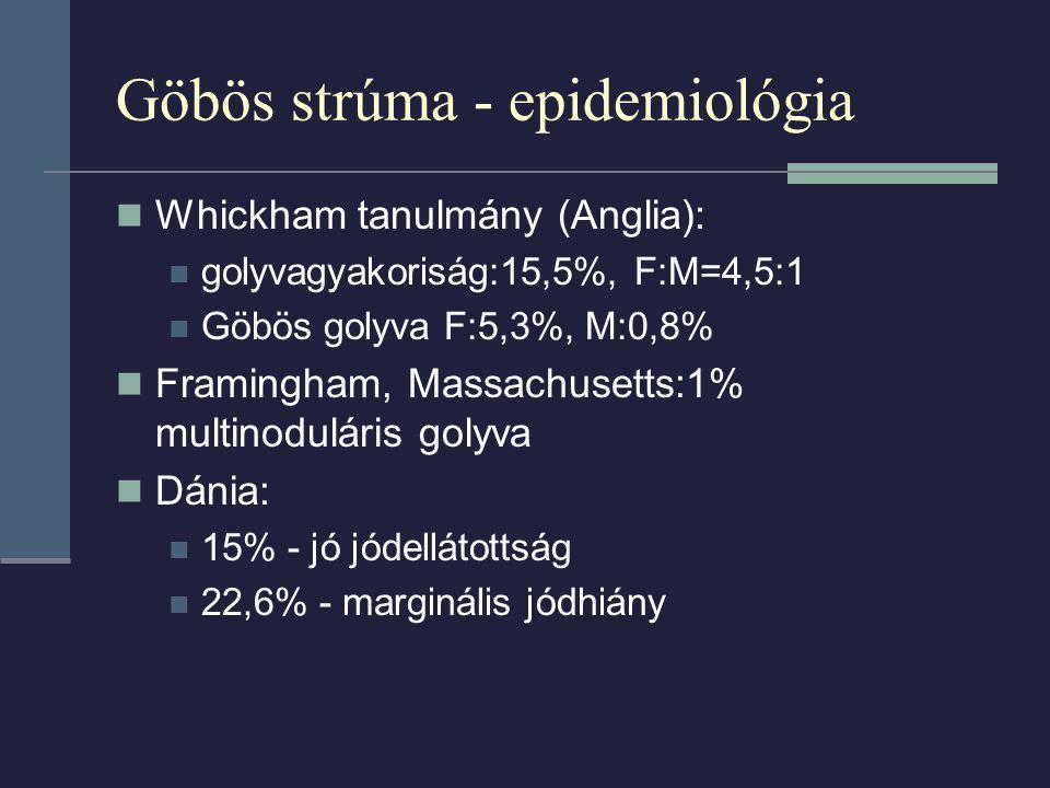 Göbös strúma - epidemiológia Whickham tanulmány (Anglia): golyvagyakoriság:15,5%, F:M=4,5:1 Göbös golyva F:5,3%, M:0,8% Framingham, Massachusetts:1% multinoduláris golyva Dánia: 15% - jó jódellátottság 22,6% - marginális jódhiány