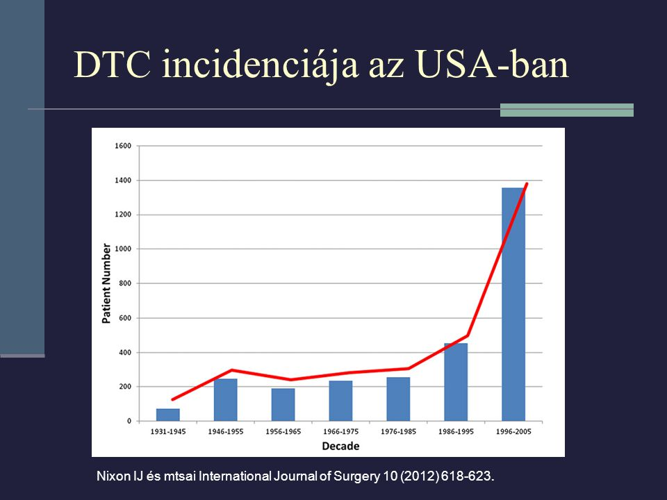 DTC incidenciája az USA-ban Nixon IJ és mtsai International Journal of Surgery 10 (2012) 618-623.