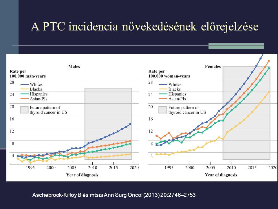 A PTC incidencia növekedésének előrejelzése Aschebrook-Kilfoy B és mtsai Ann Surg Oncol (2013) 20:2746–2753