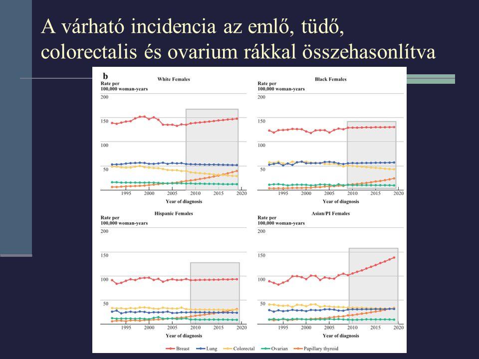 A várható incidencia az emlő, tüdő, colorectalis és ovarium rákkal összehasonlítva