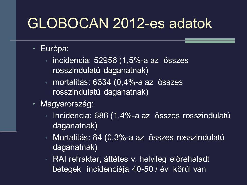 GLOBOCAN 2012-es adatok Európa: incidencia: 52956 (1,5%-a az összes rosszindulatú daganatnak) mortalitás: 6334 (0,4%-a az összes rosszindulatú daganatnak) Magyarország: Incidencia: 686 (1,4%-a az összes rosszindulatú daganatnak) Mortalitás: 84 (0,3%-a az összes rosszindulatú daganatnak) RAI refrakter, áttétes v.