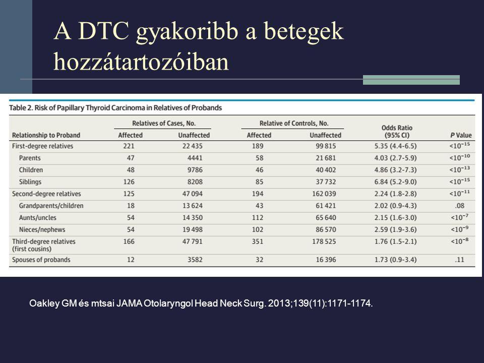 A DTC gyakoribb a betegek hozzátartozóiban Oakley GM és mtsai JAMA Otolaryngol Head Neck Surg. 2013;139(11):1171-1174.