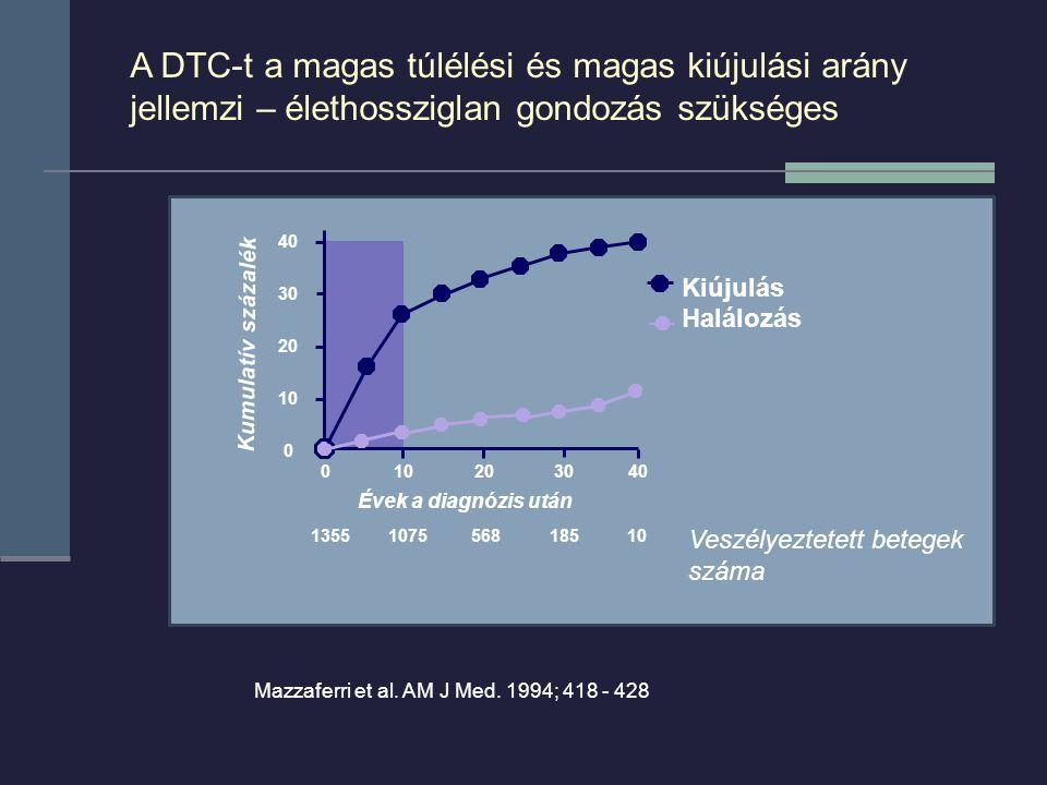 Kiújulás Halálozás 1355 1075 568 185 10 Évek a diagnózis után Kumulatív százalék 40 30 20 10 0 0 10 20 30 40 A DTC-t a magas túlélési és magas kiújulási arány jellemzi – élethossziglan gondozás szükséges Mazzaferri et al.