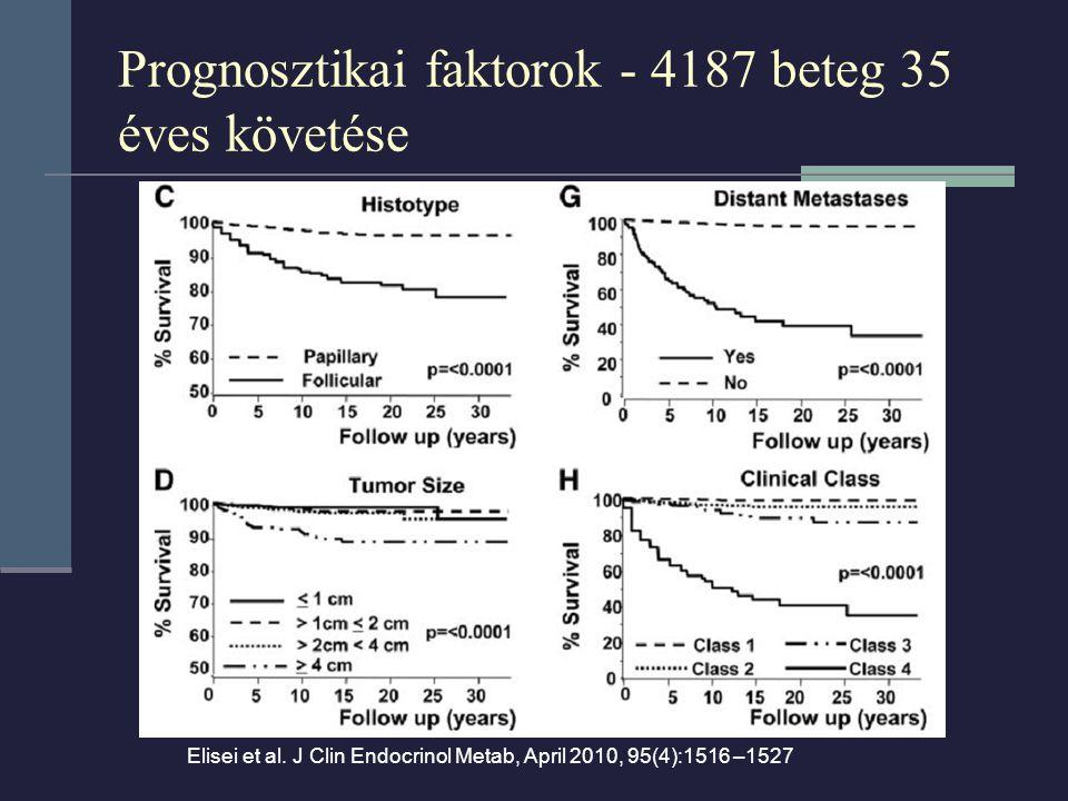 Prognosztikai faktorok - 4187 beteg 35 éves követése Elisei et al. J Clin Endocrinol Metab, April 2010, 95(4):1516 –1527