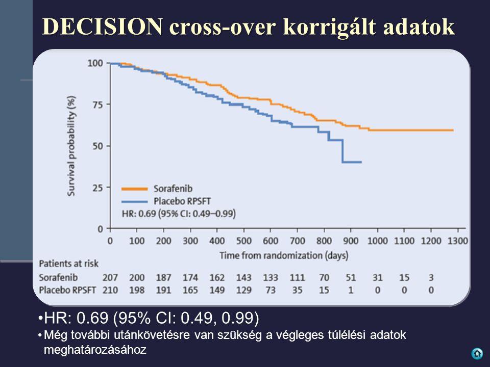 DECISION cross-over korrigált adatok HR: 0.69 (95% CI: 0.49, 0.99) Még további utánkövetésre van szükség a végleges túlélési adatok meghatározásához