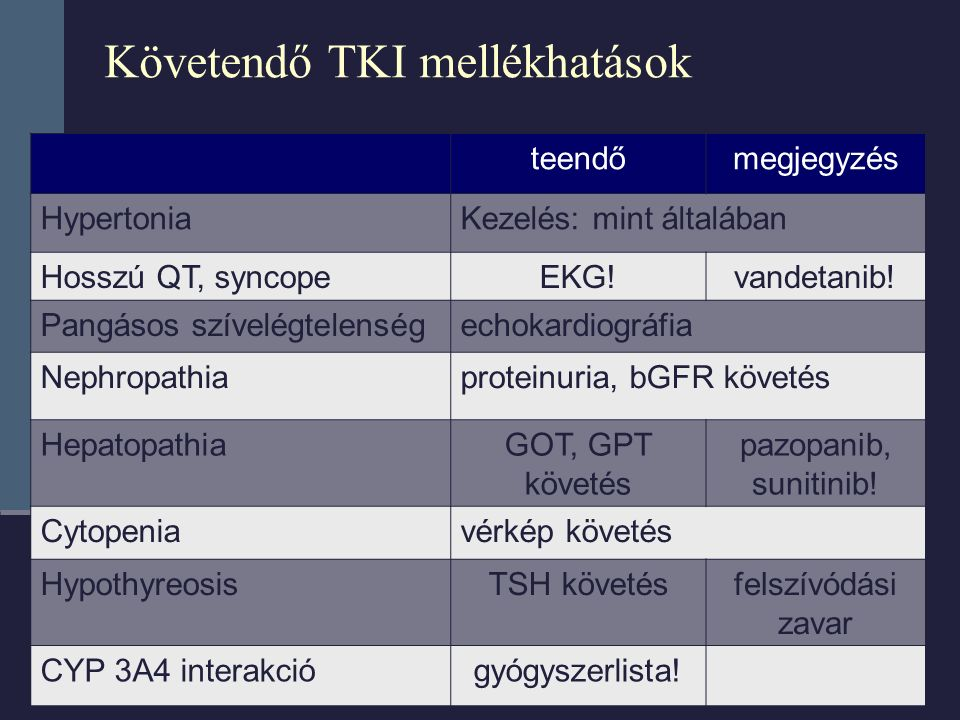 Követendő TKI mellékhatások teendőmegjegyzés HypertoniaKezelés: mint általában Hosszú QT, syncopeEKG!vandetanib! Pangásos szívelégtelenségechokardiogr