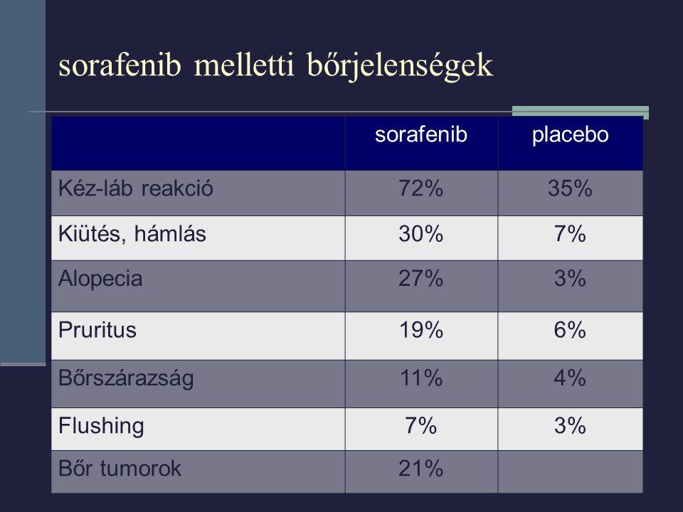 sorafenib melletti bőrjelenségek sorafenibplacebo Kéz-láb reakció72%35% Kiütés, hámlás30%7% Alopecia27%3% Pruritus19%6% Bőrszárazság11%4% Flushing7%3% Bőr tumorok21%