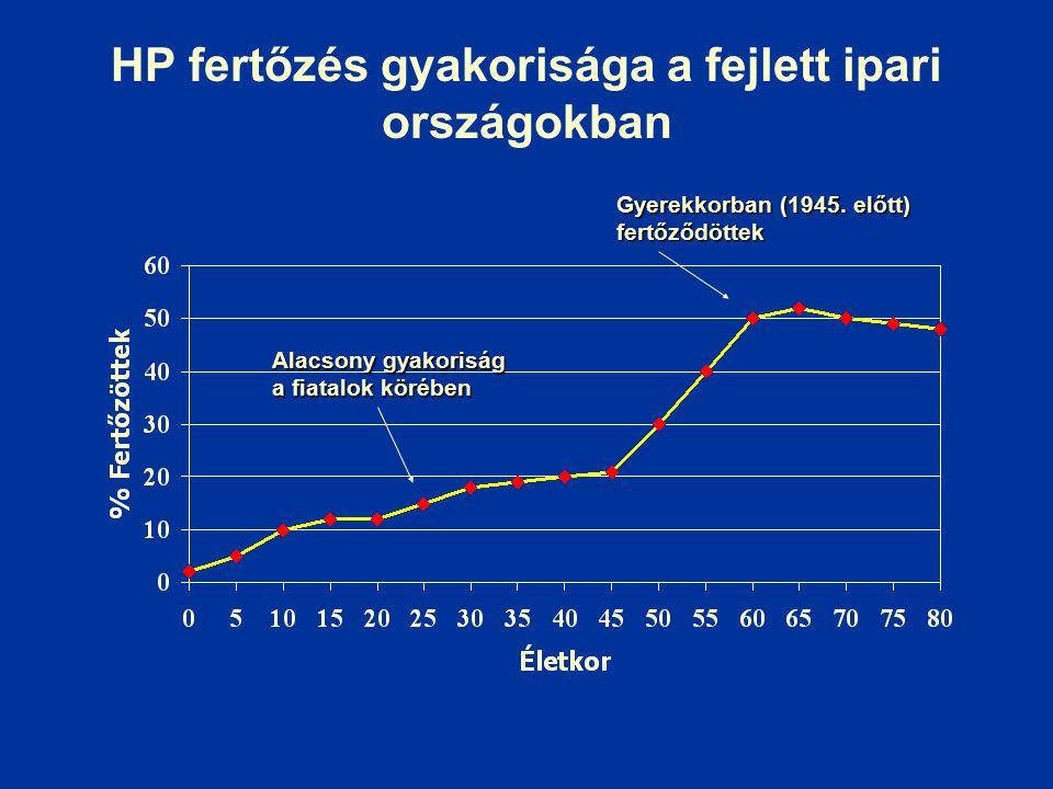 HP fertőzés gyakorisága a fejlett ipari országokban Alacsony gyakoriság a fiatalok körében Gyerekkorban (1945.