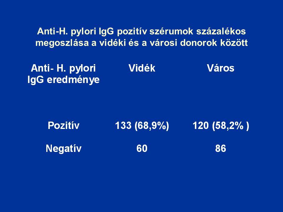 Anti-H. pylori IgG pozitív szérumok százalékos megoszlása a vidéki és a városi donorok között