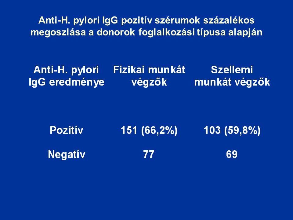 Anti-H. pylori IgG pozitív szérumok százalékos megoszlása a donorok foglalkozási típusa alapján