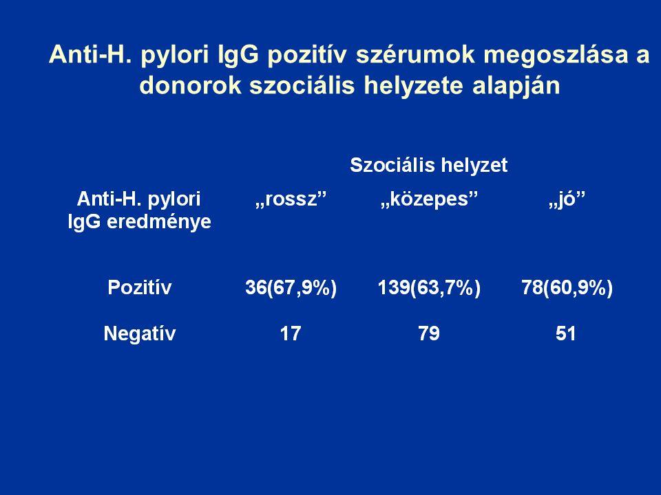 Anti-H. pylori IgG pozitív szérumok megoszlása a donorok szociális helyzete alapján