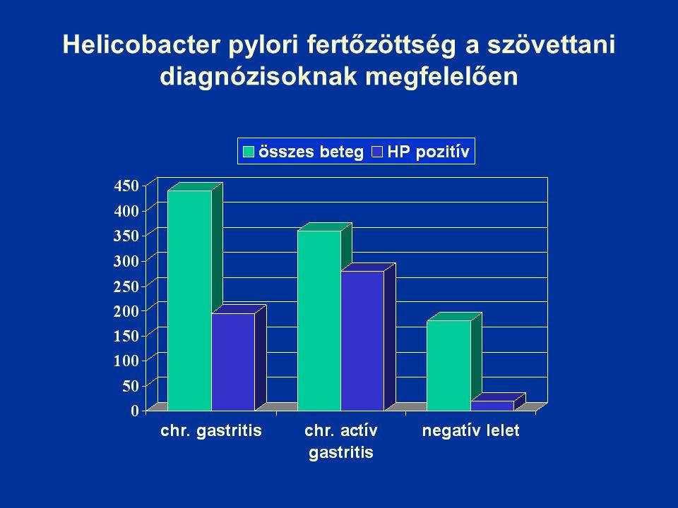 Helicobacter pylori fertőzöttség a szövettani diagnózisoknak megfelelően