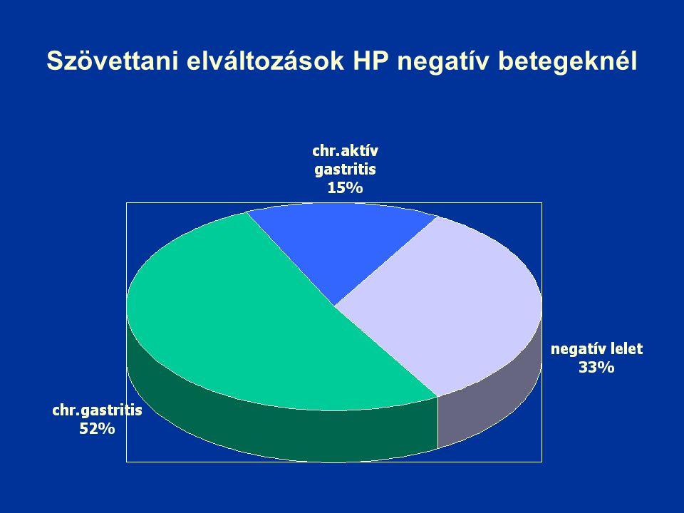 Szövettani elváltozások HP negatív betegeknél
