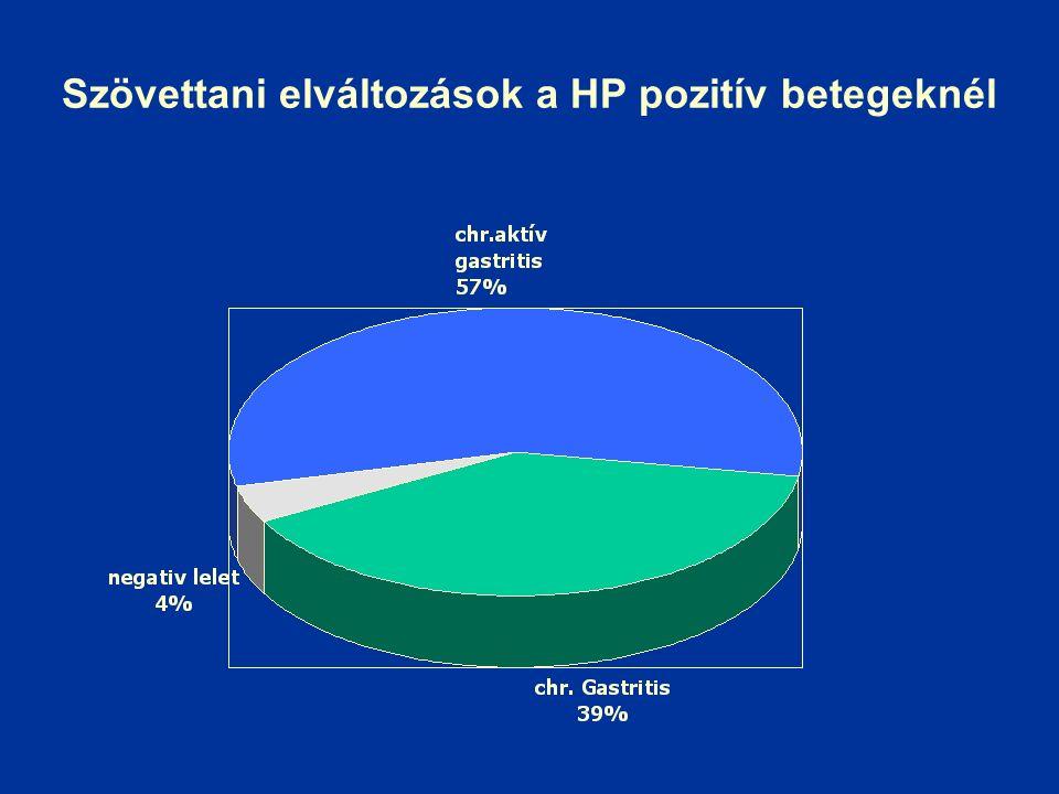 Szövettani elváltozások a HP pozitív betegeknél
