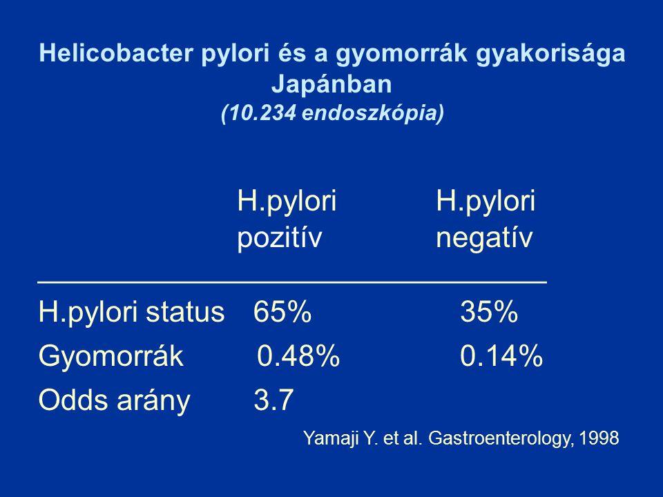 Helicobacter pylori és a gyomorrák gyakorisága Japánban (10.234 endoszkópia) H.pylori pozitívnegatív _______________________________ H.pylori status 65% 35% Gyomorrák 0.48% 0.14% Odds arány 3.7 Yamaji Y.