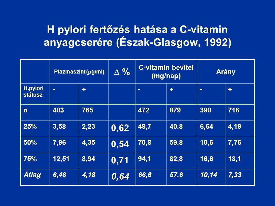 H pylori fertőzés hatása a C-vitamin anyagcserére (Észak-Glasgow, 1992) Plazmaszint (  g/ml)  % C-vitamin bevitel (mg/nap) Arány H.pylori státusz -+-+-+ n403765472879390716 25%3,582,23 0,62 48,740,86,644,19 50%7,964,35 0,54 70,859,810,67,76 75%12,518,94 0,71 94,182,816,613,1 Átlag6,484,18 0,64 66,657,610,147,33