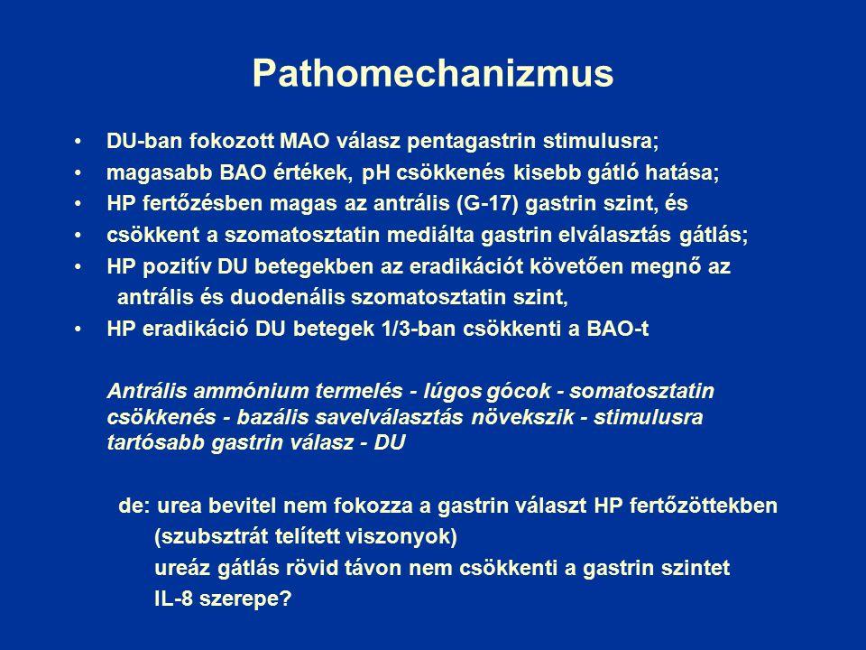 Pathomechanizmus DU-ban fokozott MAO válasz pentagastrin stimulusra; magasabb BAO értékek, pH csökkenés kisebb gátló hatása; HP fertőzésben magas az antrális (G-17) gastrin szint, és csökkent a szomatosztatin mediálta gastrin elválasztás gátlás; HP pozitív DU betegekben az eradikációt követően megnő az antrális és duodenális szomatosztatin szint, HP eradikáció DU betegek 1/3-ban csökkenti a BAO-t Antrális ammónium termelés - lúgos gócok - somatosztatin csökkenés - bazális savelválasztás növekszik - stimulusra tartósabb gastrin válasz - DU de: urea bevitel nem fokozza a gastrin választ HP fertőzöttekben (szubsztrát telített viszonyok) ureáz gátlás rövid távon nem csökkenti a gastrin szintet IL-8 szerepe