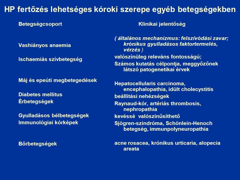 HP fertőzés lehetséges kóroki szerepe egyéb betegségekben Betegségcsoport Vashiányos anaemia Ischaemiás szívbetegség Máj és epeúti megbetegedések Diabetes mellitus Érbetegségek Gyulladásos bélbetegségek Immunológiai kórképek Bőrbetegségek Klinikai jelentőség ( általános mechanizmus: felszívódási zavar; krónikus gyulladásos faktortermelés, vérzés ) valószínüleg releváns fontosságú; Számos kutatás célpontja, meggyőzőnek látszó patogenetikai érvek Hepatocellularis carcinoma, encephalopathia, idült cholecystitis beállítási nehézségek Raynaud-kór, artériás thrombosis, nephropathia kevéssé valószínűsíthető Sjögren-szindróma, Schönlein-Henoch betegség, immunpolyneuropathia acne rosacea, krónikus urticaria, alopecia areata