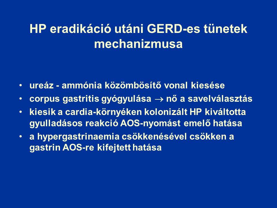 HP eradikáció utáni GERD-es tünetek mechanizmusa ureáz - ammónia közömbösítő vonal kiesése corpus gastritis gyógyulása  nő a savelválasztás kiesik a cardia-környéken kolonizált HP kiváltotta gyulladásos reakció AOS-nyomást emelő hatása a hypergastrinaemia csökkenésével csökken a gastrin AOS-re kifejtett hatása