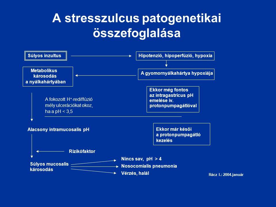 A stresszulcus patogenetikai összefoglalása Súlyos inzultusHipotenzió, hipoperfúzió, hypoxia A gyomornyálkahártya hypoxiája Metabolikus károsodás a nyálkahártyában A fokozott H + -rediffúzió mély ulcerációkat okoz, ha a pH < 3,5 Alacsony intramucosalis pH Rizikófaktor Súlyos mucosalis károsodás Ekkor még fontos az intragastricus pH emelése iv.