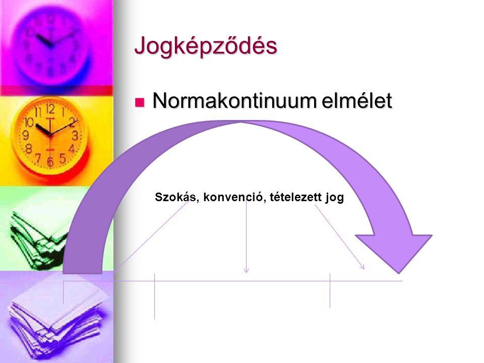Normakontinuum elmélet Normakontinuum elmélet Jogképződés Szokás, konvenció, tételezett jog