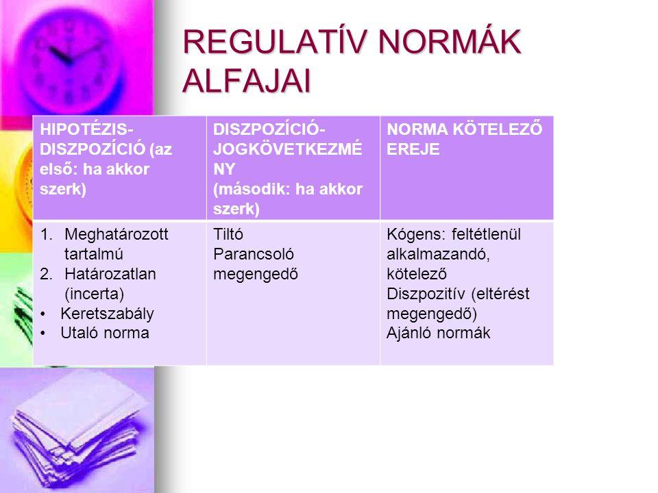 REGULATÍV NORMÁK ALFAJAI HIPOTÉZIS- DISZPOZÍCIÓ (az első: ha akkor szerk) DISZPOZÍCIÓ- JOGKÖVETKEZMÉ NY (második: ha akkor szerk) NORMA KÖTELEZŐ EREJE 1.Meghatározott tartalmú 2.Határozatlan (incerta) Keretszabály Utaló norma Tiltó Parancsoló megengedő Kógens: feltétlenül alkalmazandó, kötelező Diszpozitív (eltérést megengedő) Ajánló normák