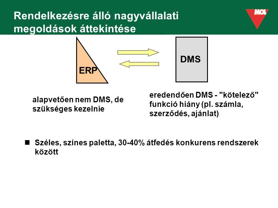 Rendelkezésre álló nagyvállalati megoldások áttekintése Széles, színes paletta, 30-40% átfedés konkurens rendszerek között ERP DMS alapvetően nem DMS, de szükséges kezelnie eredendően DMS - kötelező funkció hiány (pl.