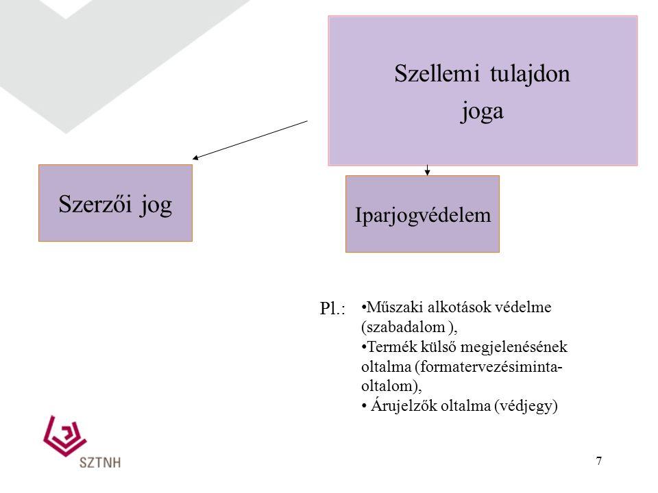 7 Szellemi tulajdon joga Szerzői jog Iparjogvédelem Műszaki alkotások védelme (szabadalom ), Termék külső megjelenésének oltalma (formatervezésiminta-