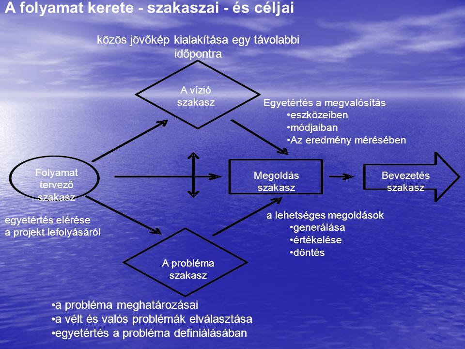 A folyamat kerete - szakaszai - és céljai közös jövőkép kialakítása egy távolabbi időpontra A vízió szakasz Folyamat tervező szakasz Megoldás szakasz Bevezetés szakasz A probléma szakasz a probléma meghatározásai a vélt és valós problémák elválasztása egyetértés a probléma definiálásában egyetértés elérése a projekt lefolyásáról a lehetséges megoldások generálása értékelése döntés Egyetértés a megvalósítás eszközeiben módjaiban Az eredmény mérésében