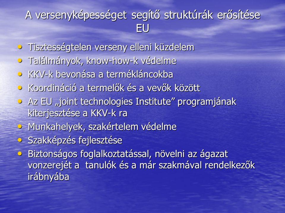"""A versenyképességet segítő struktúrák erősítése EU Tisztességtelen verseny elleni küzdelem Tisztességtelen verseny elleni küzdelem Találmányok, know-how-k védelme Találmányok, know-how-k védelme KKV-k bevonása a termékláncokba KKV-k bevonása a termékláncokba Koordináció a termelők és a vevők között Koordináció a termelők és a vevők között Az EU """"joint technologies Institute programjának kiterjesztése a KKV-k ra Az EU """"joint technologies Institute programjának kiterjesztése a KKV-k ra Munkahelyek, szakértelem védelme Munkahelyek, szakértelem védelme Szakképzés fejlesztése Szakképzés fejlesztése Biztonságos foglalkoztatással, növelni az ágazat vonzerejét a tanulók és a már szakmával rendelkezők irábnyába Biztonságos foglalkoztatással, növelni az ágazat vonzerejét a tanulók és a már szakmával rendelkezők irábnyába"""