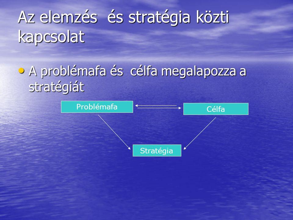 Az elemzés és stratégia közti kapcsolat A problémafa és célfa megalapozza a stratégiát A problémafa és célfa megalapozza a stratégiát Problémafa Célfa Stratégia
