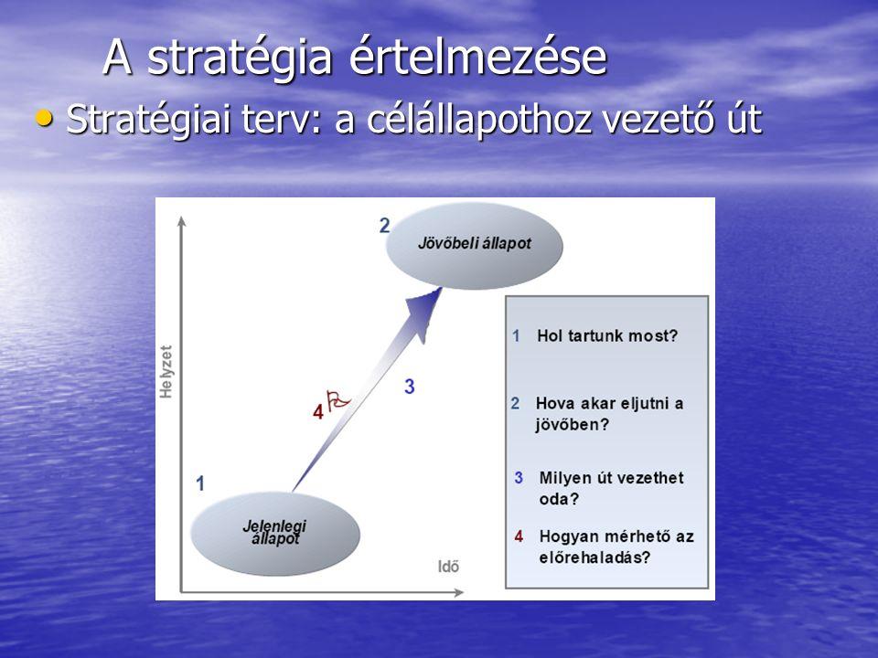 A stratégia értelmezése Stratégiai terv: a célállapothoz vezető út Stratégiai terv: a célállapothoz vezető út Forrás: KPMG