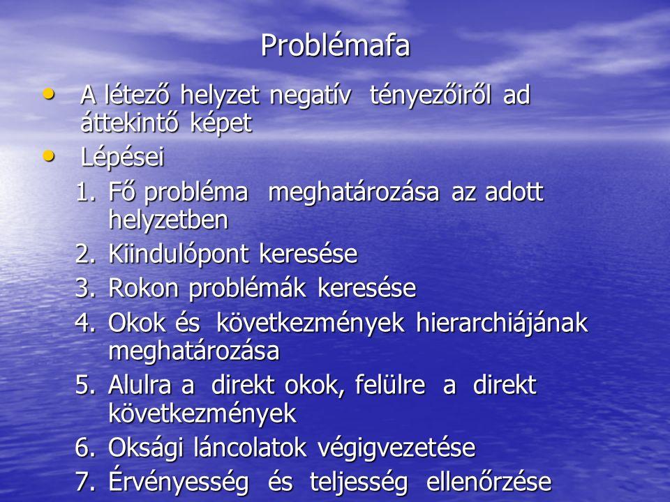 Problémafa A létező helyzet negatív tényezőiről ad áttekintő képet A létező helyzet negatív tényezőiről ad áttekintő képet Lépései Lépései 1.Fő probléma meghatározása az adott helyzetben 2.Kiindulópont keresése 3.Rokon problémák keresése 4.Okok és következmények hierarchiájának meghatározása 5.Alulra a direkt okok, felülre a direkt következmények 6.Oksági láncolatok végigvezetése 7.Érvényesség és teljesség ellenőrzése