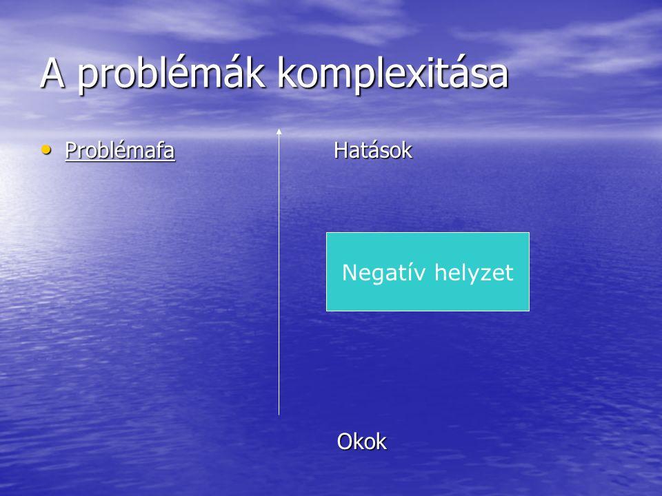 A problémák komplexitása Problémafa Hatások Problémafa Hatások Okok Okok Negatív helyzet
