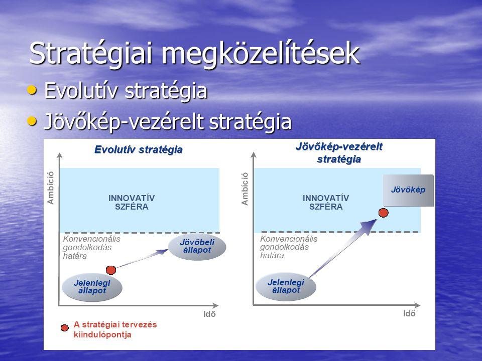 Stratégiai megközelítések Evolutív stratégia Evolutív stratégia Jövőkép-vezérelt stratégia Jövőkép-vezérelt stratégia