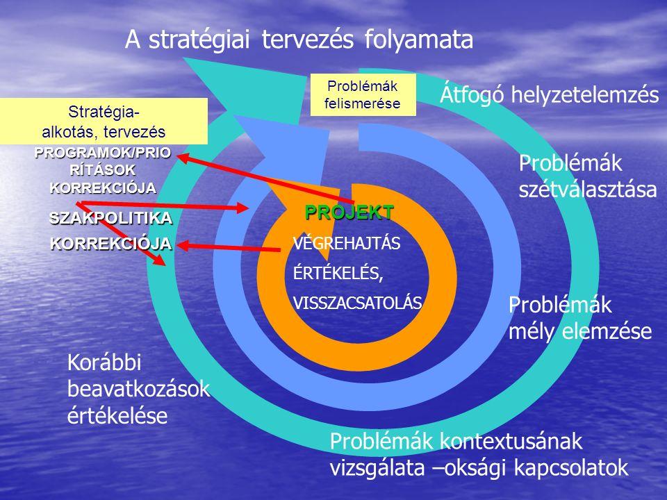 Problémák felismerése Stratégia- alkotás, tervezés PROJEKT PROGRAMOK/PRIO RÍTÁSOK KORREKCIÓJA SZAKPOLITIKAKORREKCIÓJA Problémák szétválasztása Átfogó helyzetelemzés Problémák mély elemzése A stratégiai tervezés folyamata Problémák kontextusának vizsgálata –oksági kapcsolatok Korábbi beavatkozások értékelése VÉGREHAJTÁS ÉRTÉKELÉS, VISSZACSATOLÁS